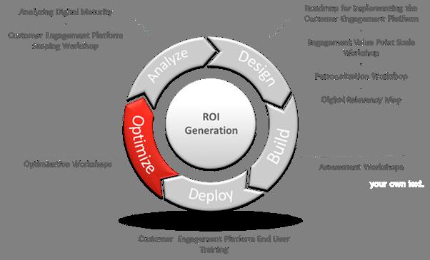 sitecore_business_optimization_services_roi_generation