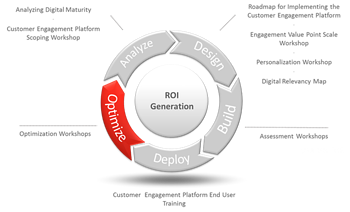 sitecore_business_optimization_services_roi_generation