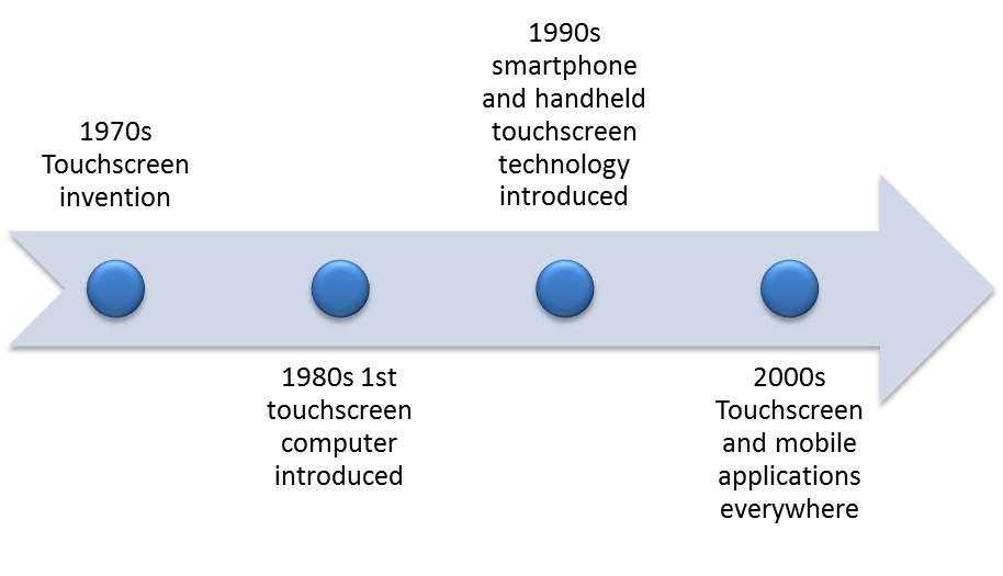 Timeline for blog