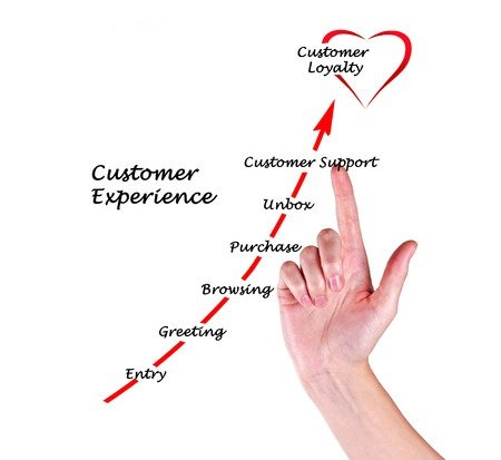 Customer Experience Trends